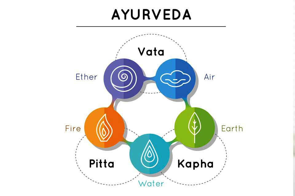 Ayurvedic Diet According to your Body Type