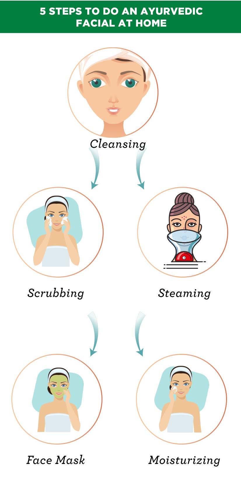 5 Steps To Do An Ayurvedic Facial At Home
