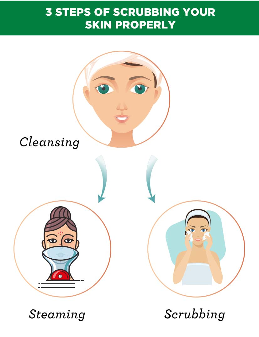 3 Steps of Scrubbing Your Skin Properly