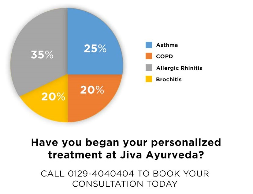65,000 stopped using bronchodilators after Ayurvedic treatment for their respiratory problem