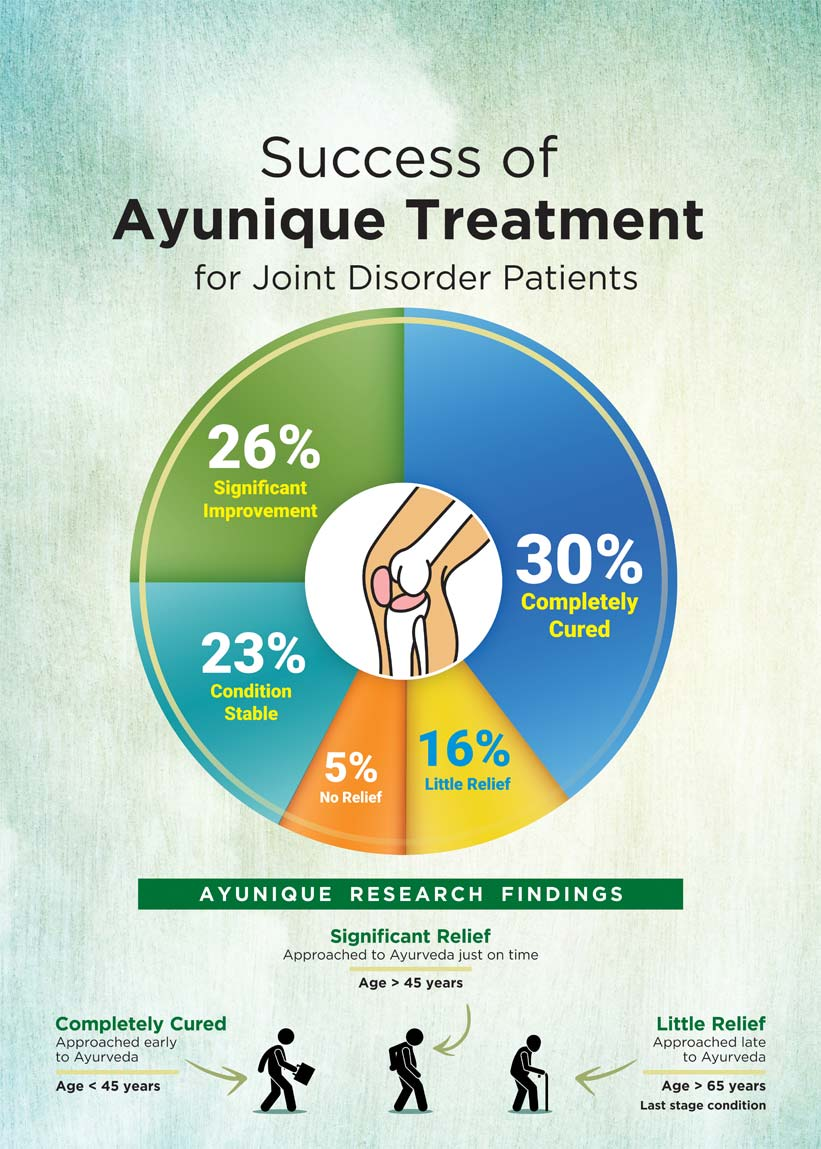 High relief in joint problems is possible with Ayurveda