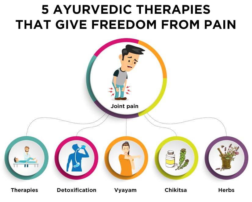 5 Ayurvedic Ways to Get Relief from Joint Pains