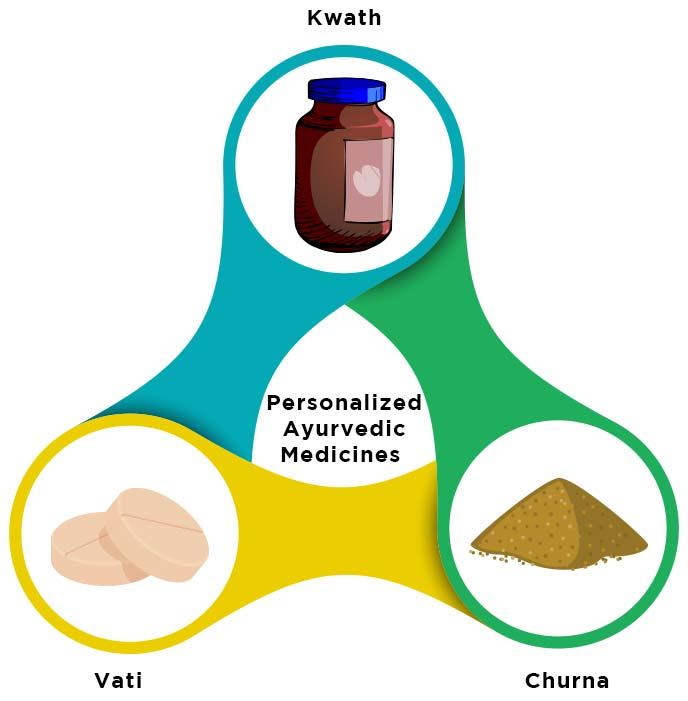 Kidney stone eliminated with Ayurvedic treatment