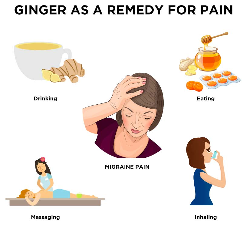 The Goodness of Ginger in Relieving Migraine Pain