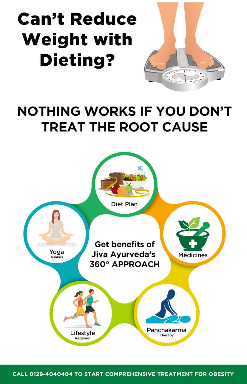 Get benefits of Jiva Ayurveda?s 360 Degree Approach for Obesity