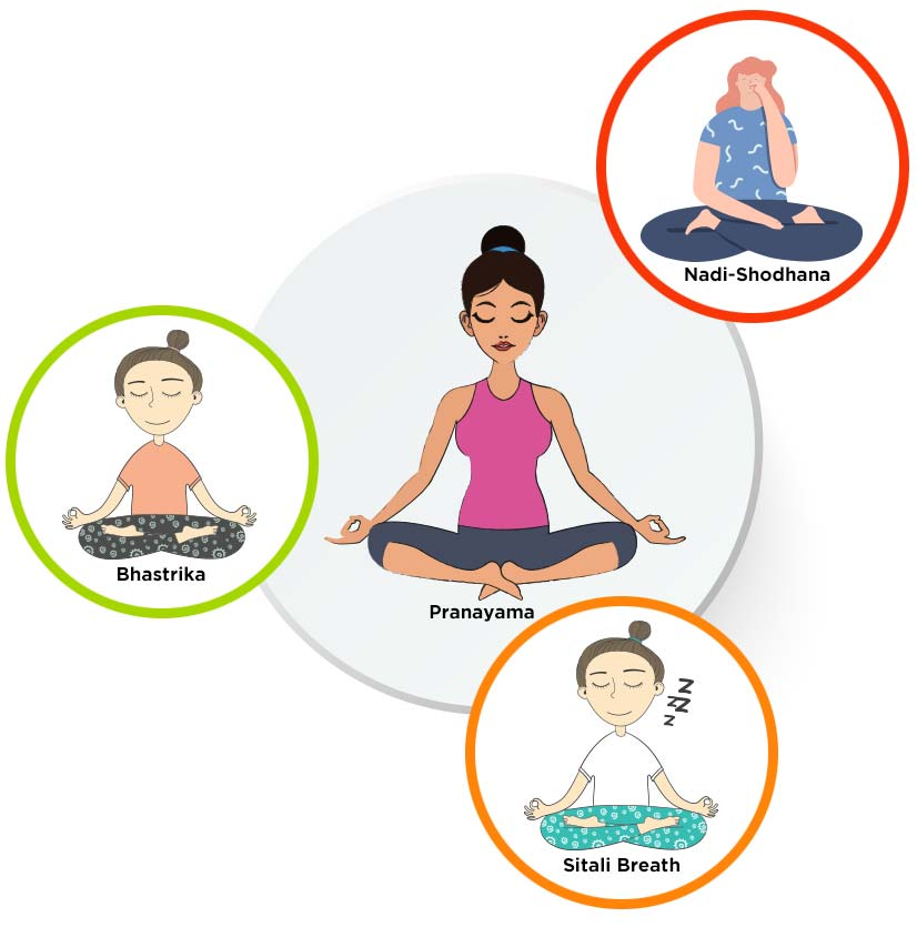 Pranayama According to Body Dosha Type