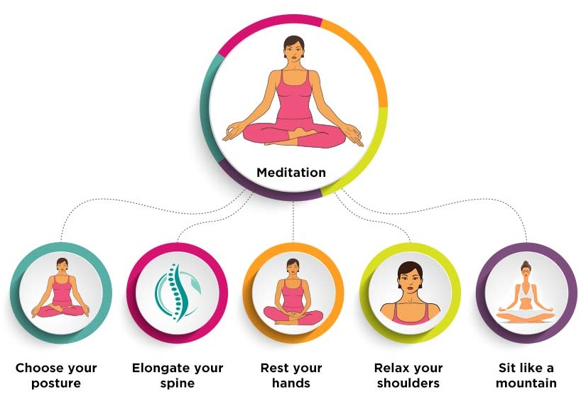 5 Steps to Getting the Right Your Posture Right for Meditation
