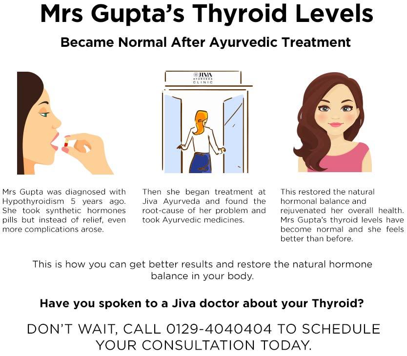 Successful treatment of Thyroid at Jiva Ayurveda