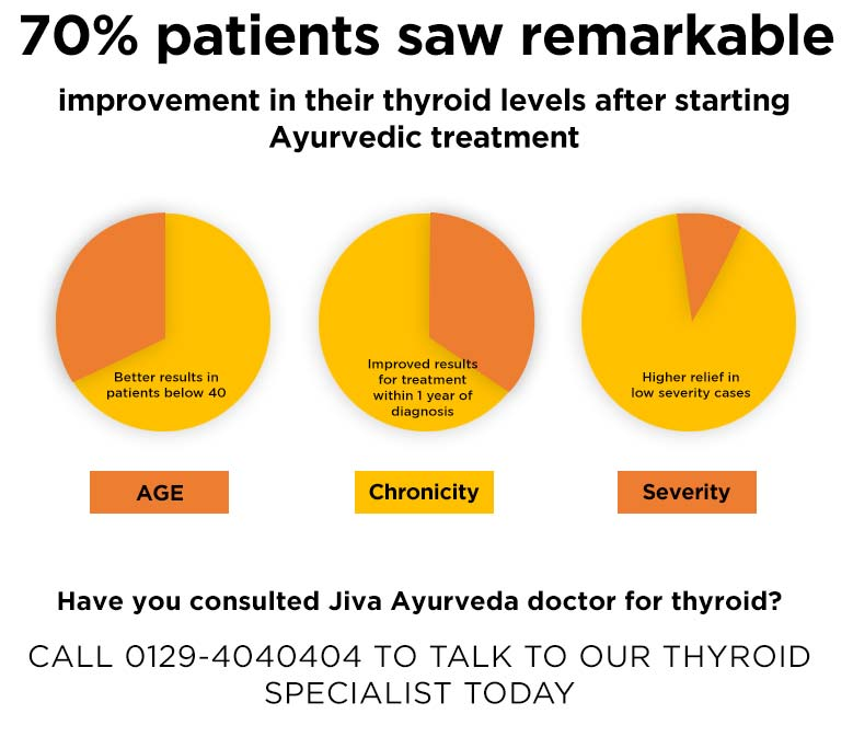 Early treatment for Thyroid gives better results. Have you consulted Jiva yet?