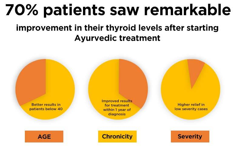 70% patients saw remarkable improvement in their thyroid levels after starting Ayurvedic treatment