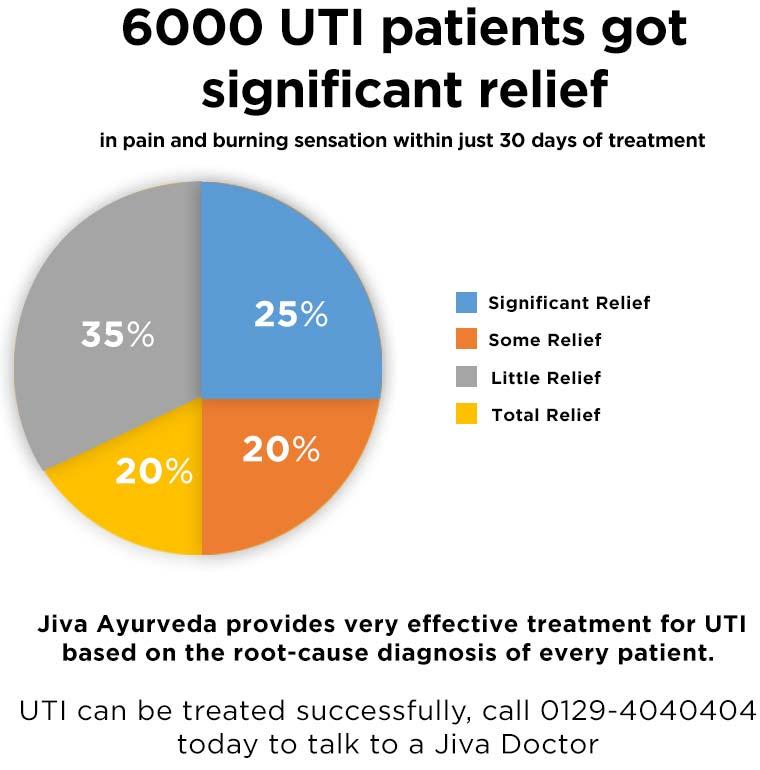 How effective is Ayurveda in UTI treatment?